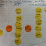 Brainstorming zur Entwicklung einer interaktiven Lernplattform